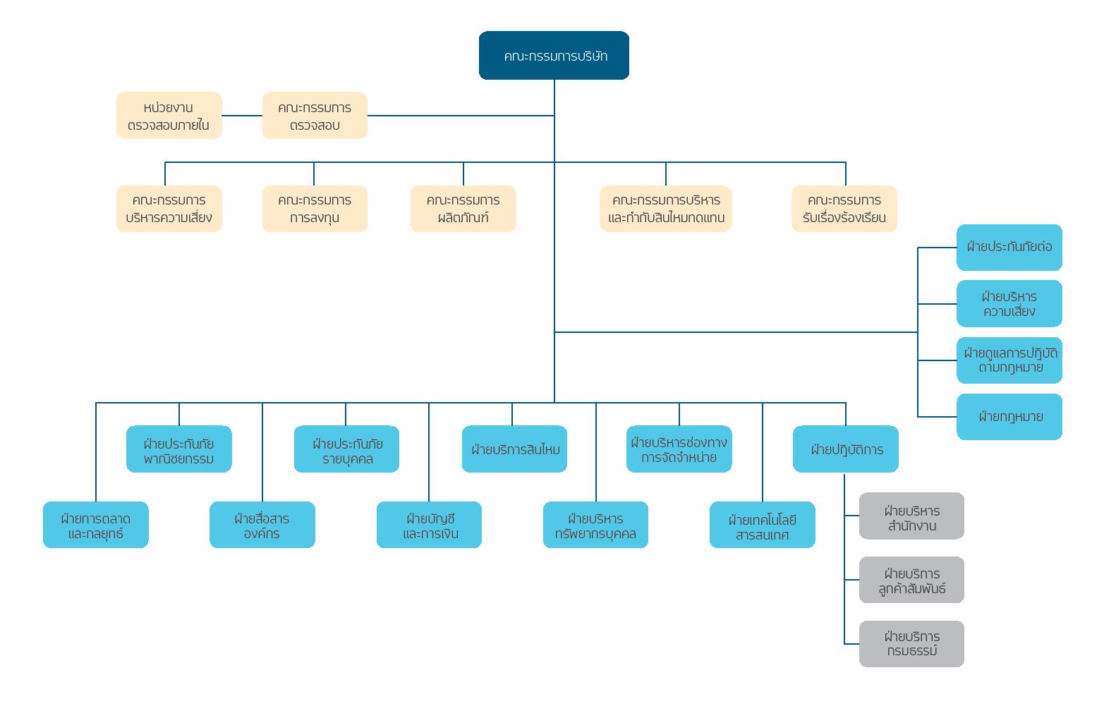 AIG Org chart